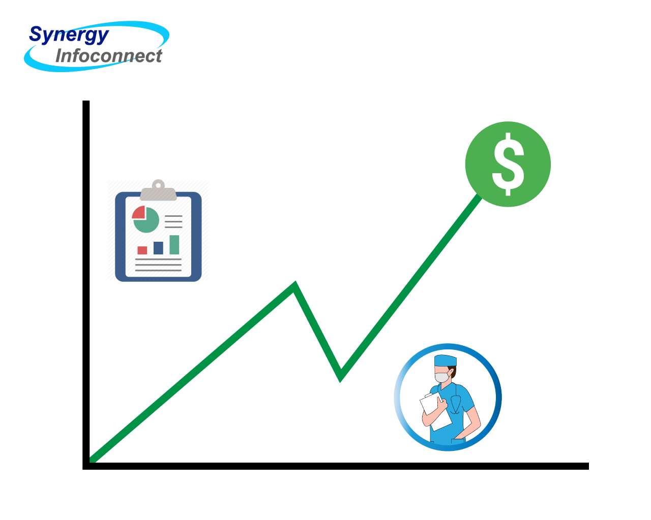 Better care coordination leads to more revenue