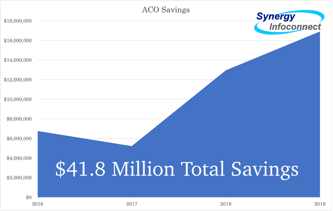 Savings Generated by affiliated ACOs